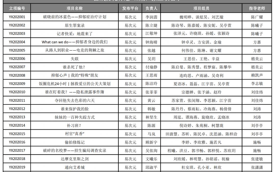 游戏孵化计划(2期)立项名单公示