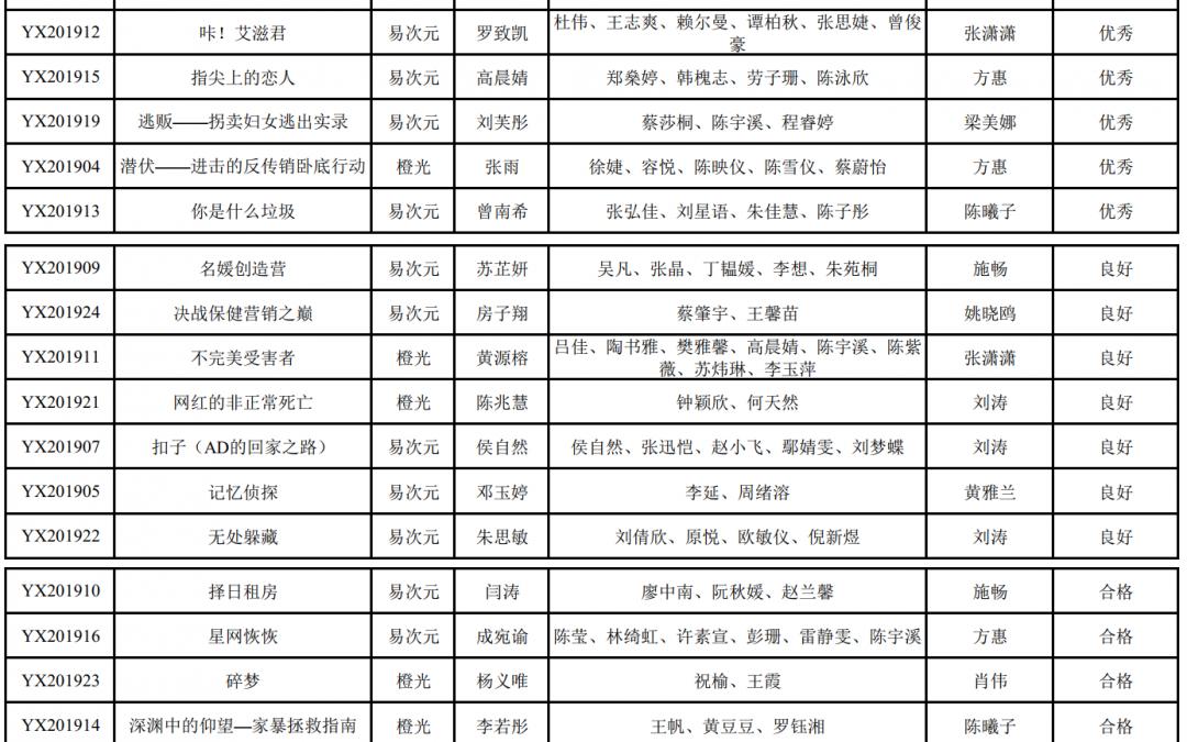 游戏孵化计划(1期)项目评审结果公示